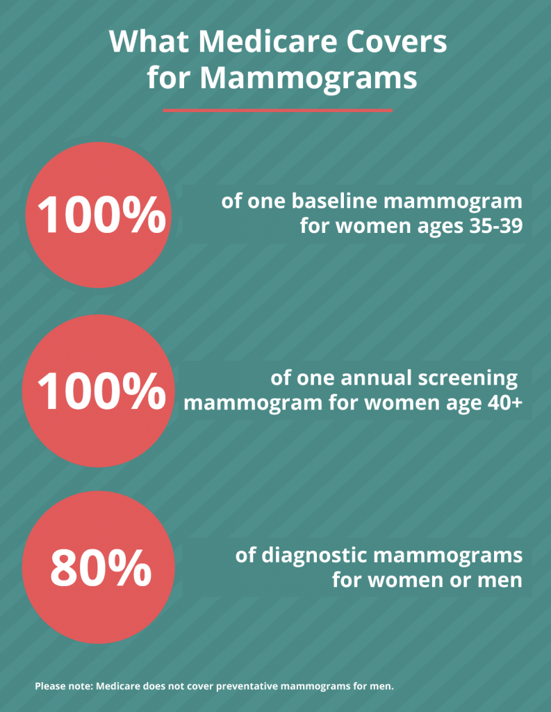 infographic showing what medicare covers for mammograms