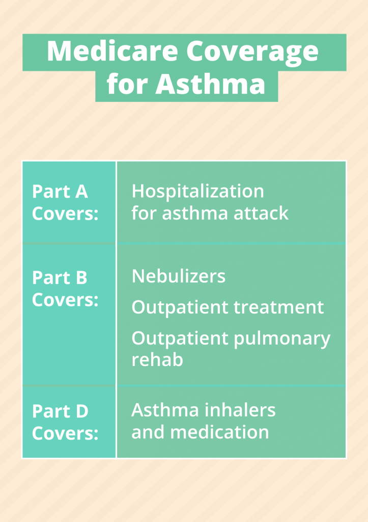 asthma, medicare coverage