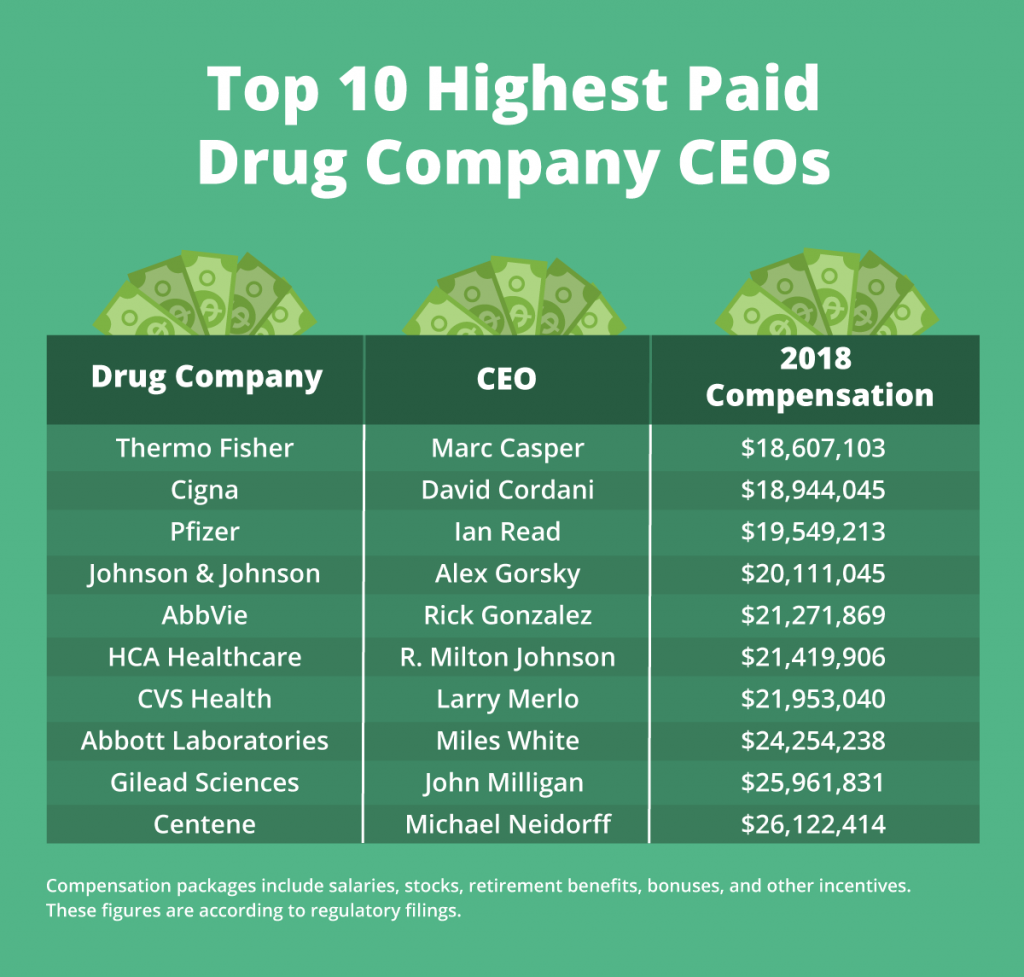 infographic showing highest paid drug company ceos