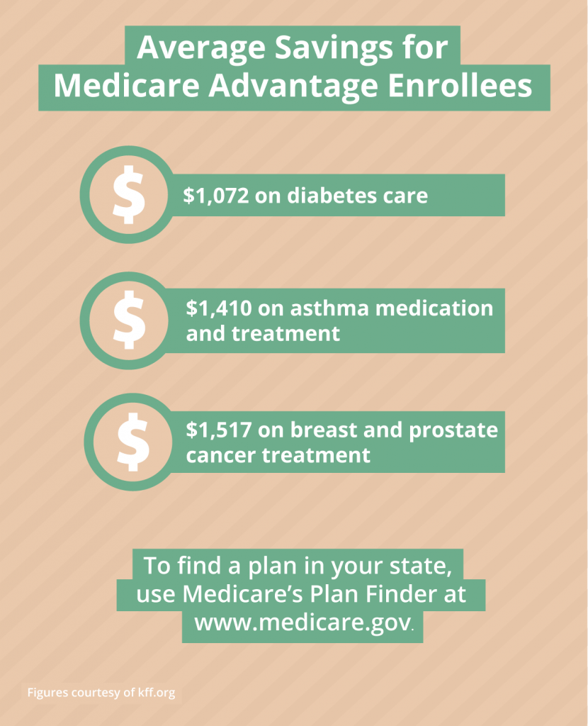infographic showing savings of medicare advantage enrollees