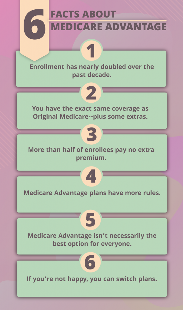 infographic showing facts about medicare advantage