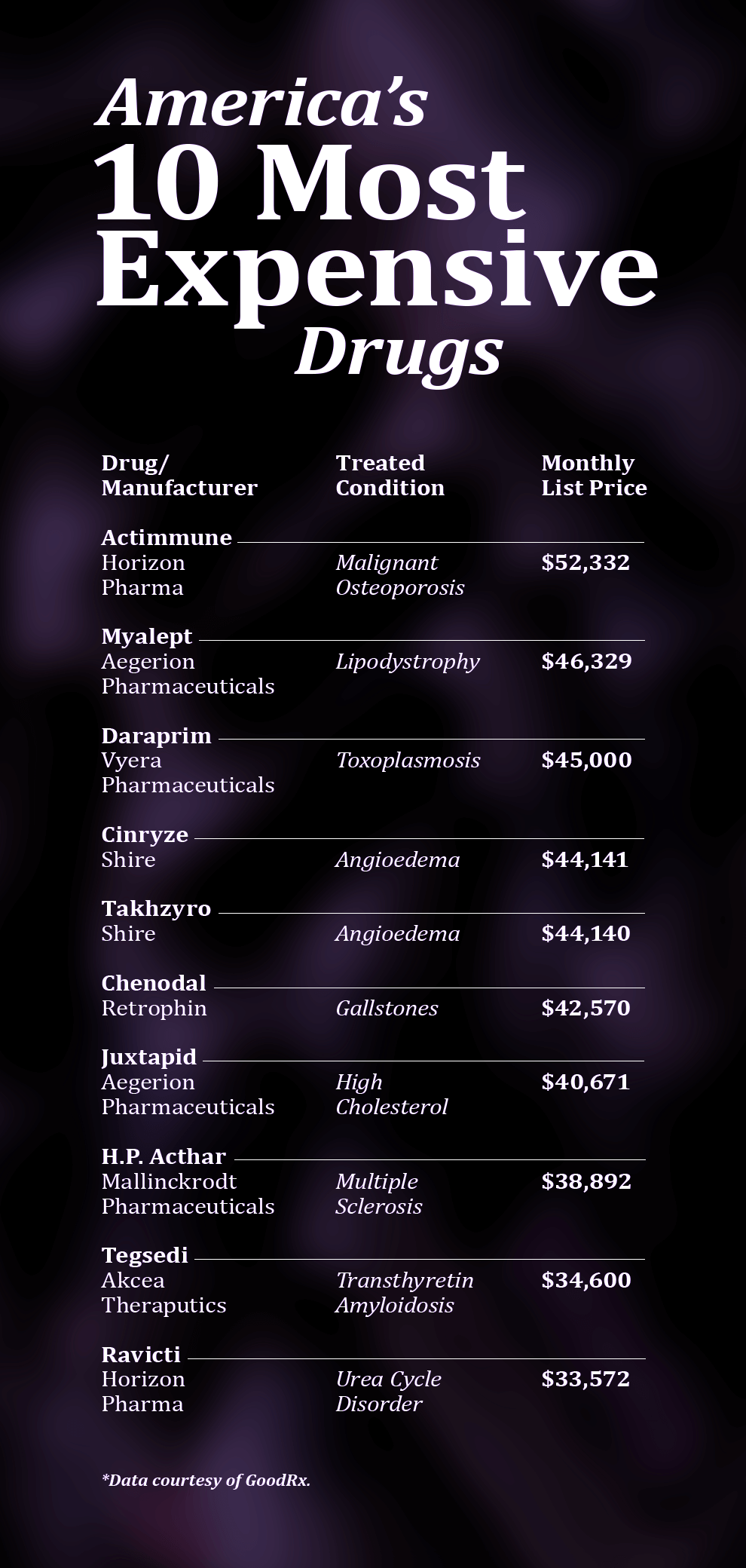 infographic showing america's 10 most expensive drugs
